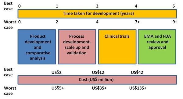 Development of biosimilars / Research / Biosimilars / Home
